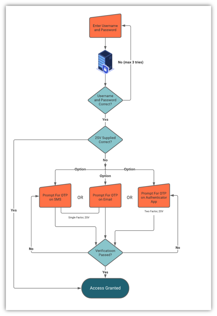 A diagram that breaks down two step verification (2SV) and how it works