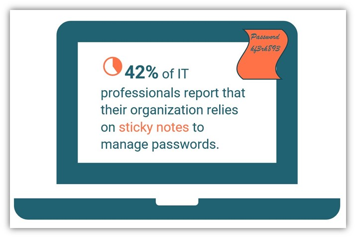 Data from Ponemon Institute and Yubico that shows people often use sticky notes to manage their passwords