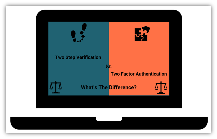 An illustration for the article on 2 factor authentication vs 2 step verification.
