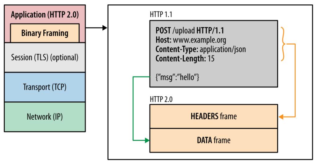 Binary Framing Layer