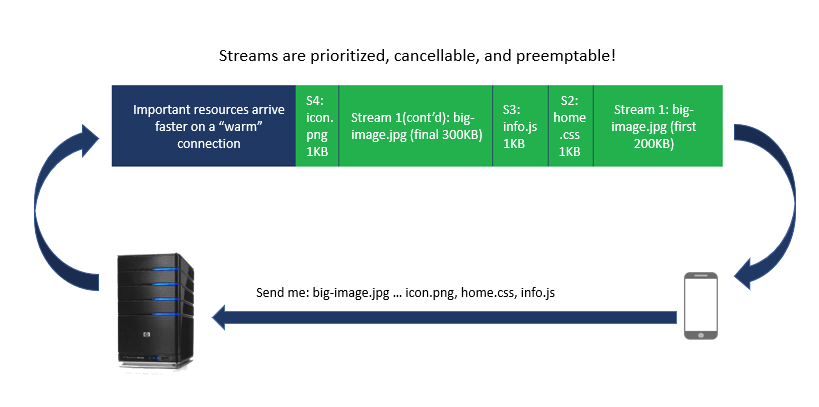 Figure 2: HTTP/2 Connections Use Streams