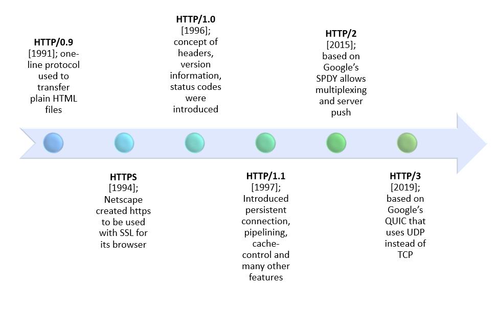 Figure 8: Evolution of HTTP - Timeline