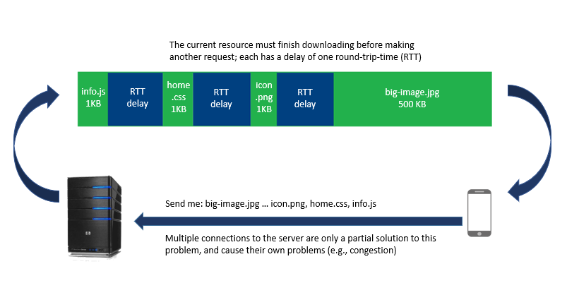 HTTP 1.1 Head of Line Blocking