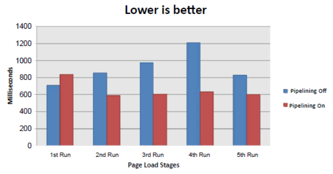 HTTP Pipelining Performance