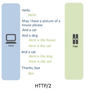 HTTP3 Protocol