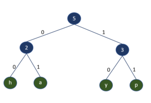 repeating weight in hpack
