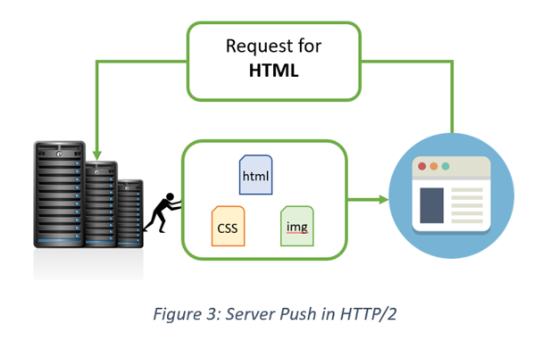 Figure 4: Server push in HTTP/2