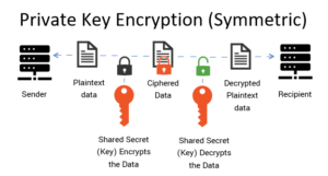 Graphic: Private key encryption