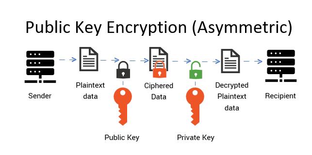 Graphic: Public key encryption