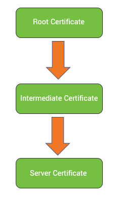 Graphic: certificate chain