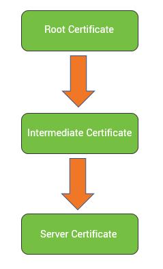 Graphic: certificate chain