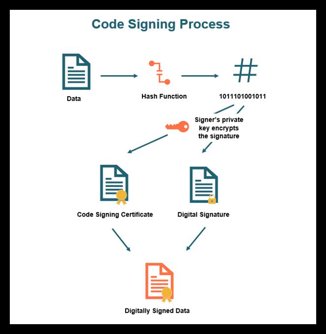 ev code signing process