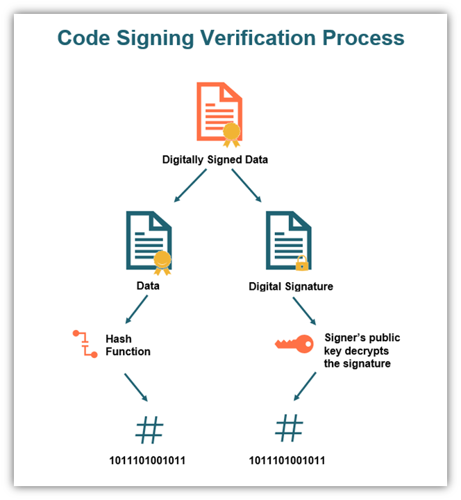 ev code signing verification process