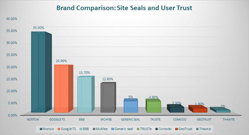 thawte vs digicert site seal comparison